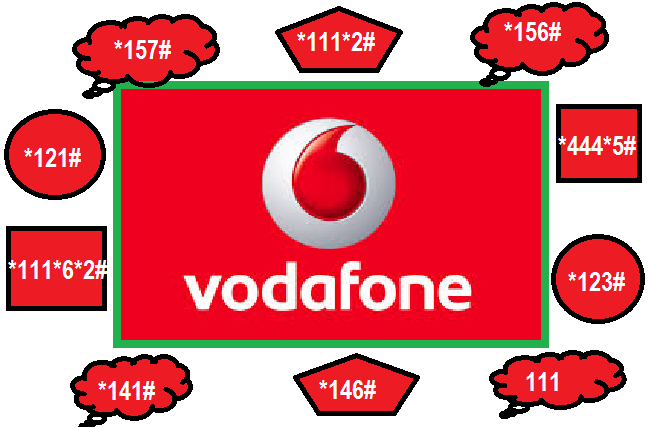 Using Vodafone Helpline